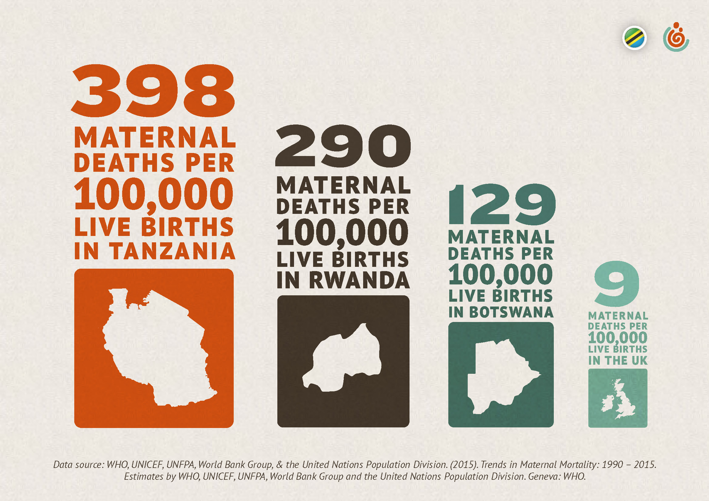 Maternal health newborn health child health