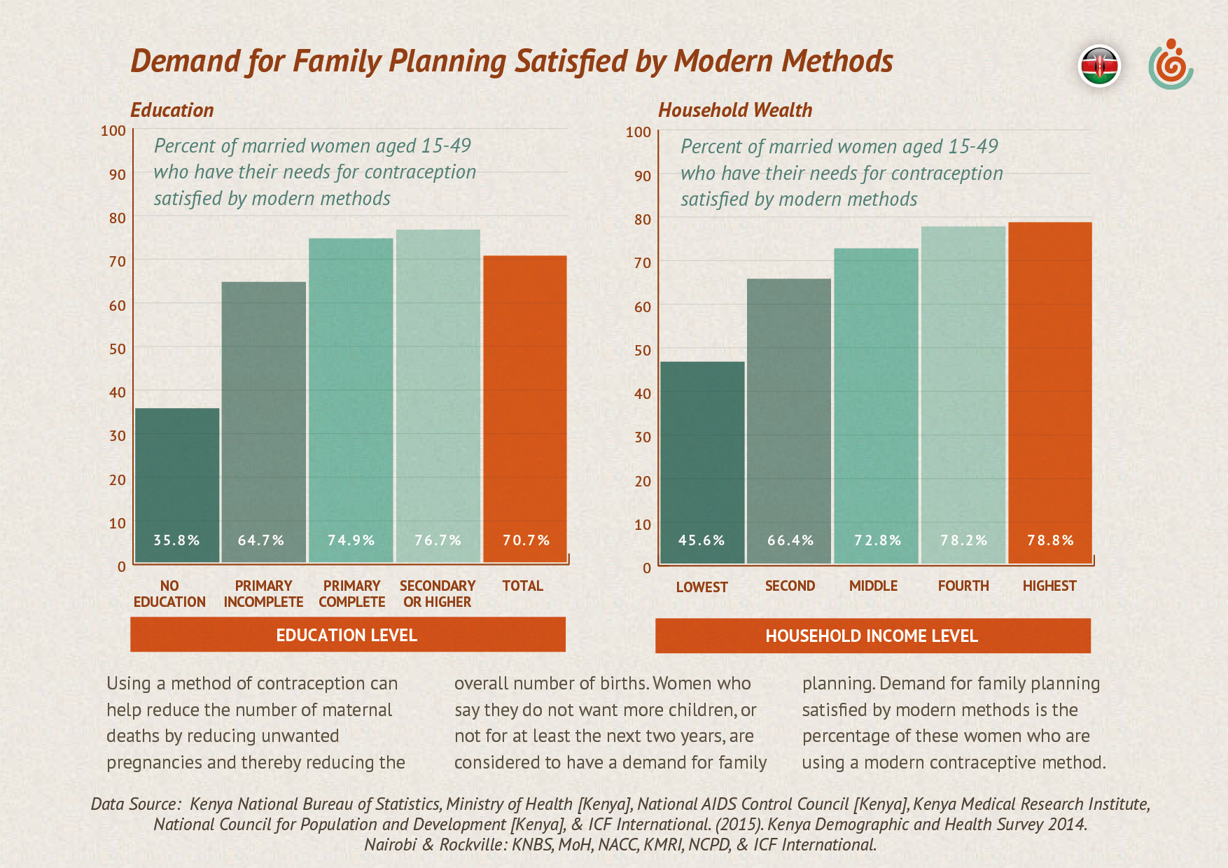 Demand for family planning in Kenya