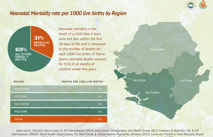 Newborn deaths by region in Sierra Leone