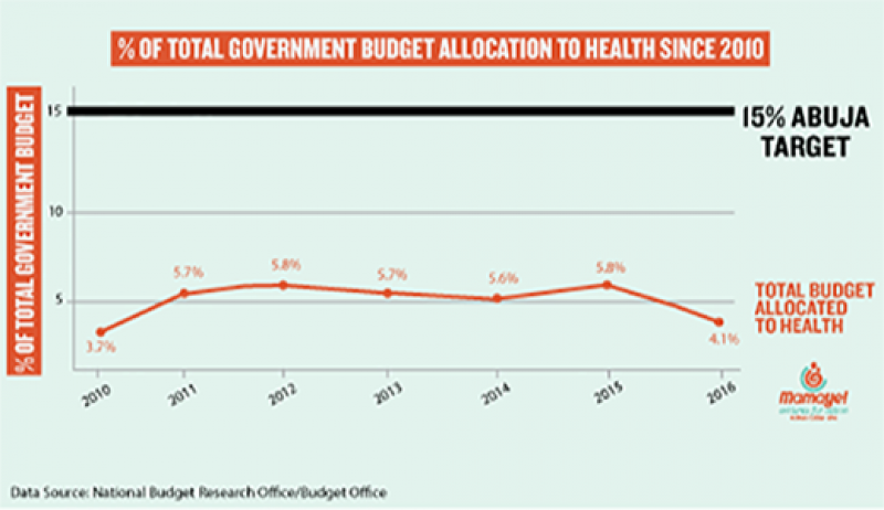 % of total government budget allocation to health since 2010