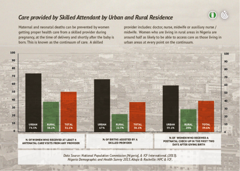 Infographic: Care provided by skilled attendant by urban and rural residence