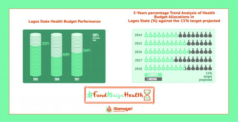 Lagos State Health Budget Allocation Trend